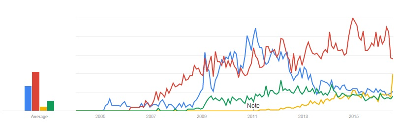 Google Trends - Addiction to top social sites