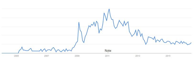 Google Trends - Facebook Addiction